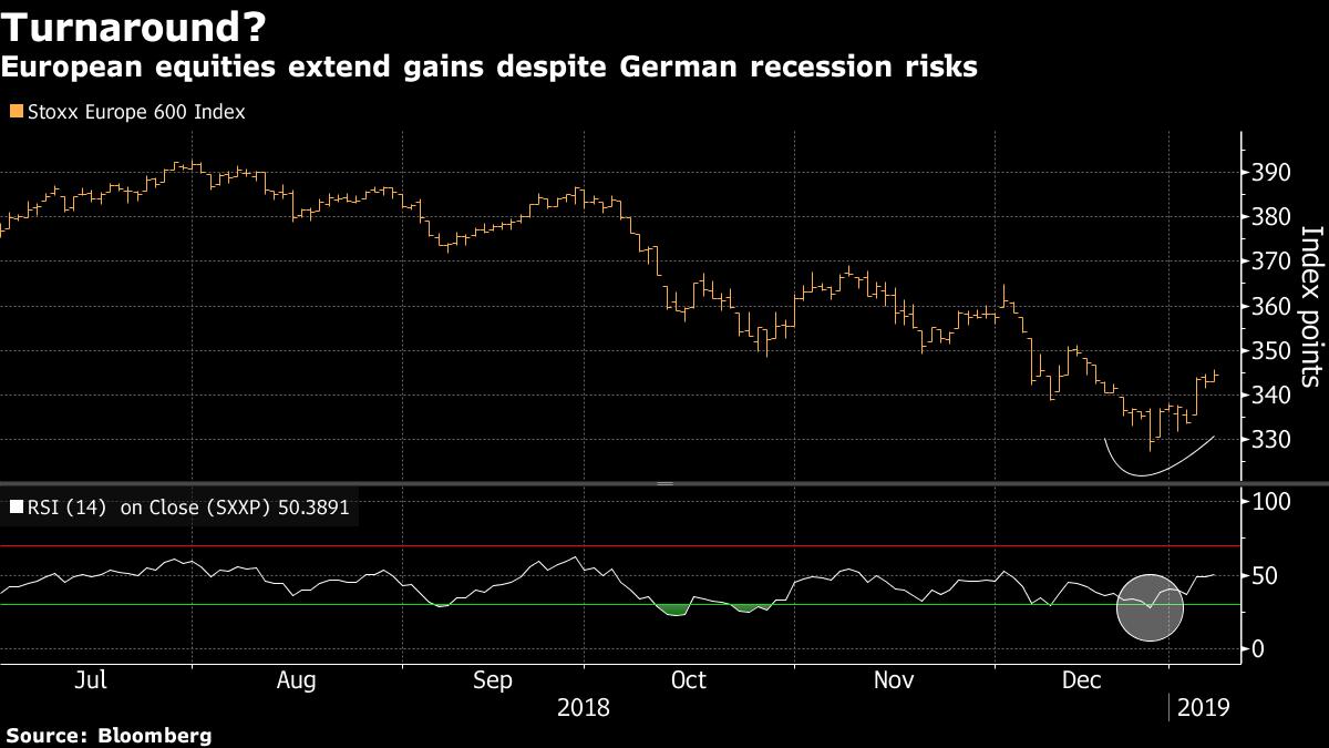 Trade hopes Trump dismal German data for European stock traders: Manish Singh
