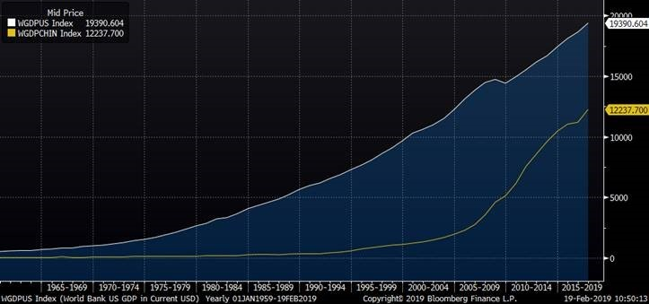 World Bank GDP for China and US (in Current USD)