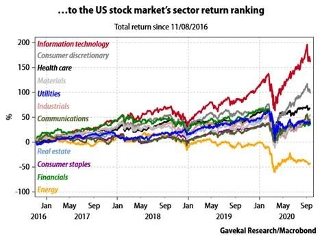 ...to the US stock market's sector return ranking