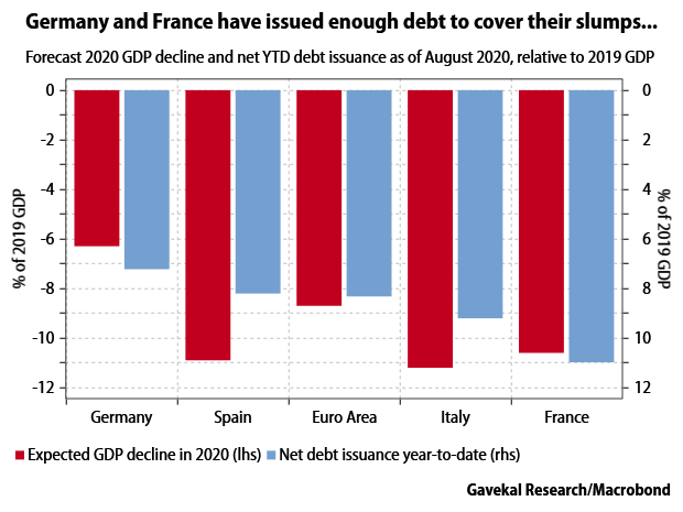 Germany and France have issued enough debt to cover their slumps...